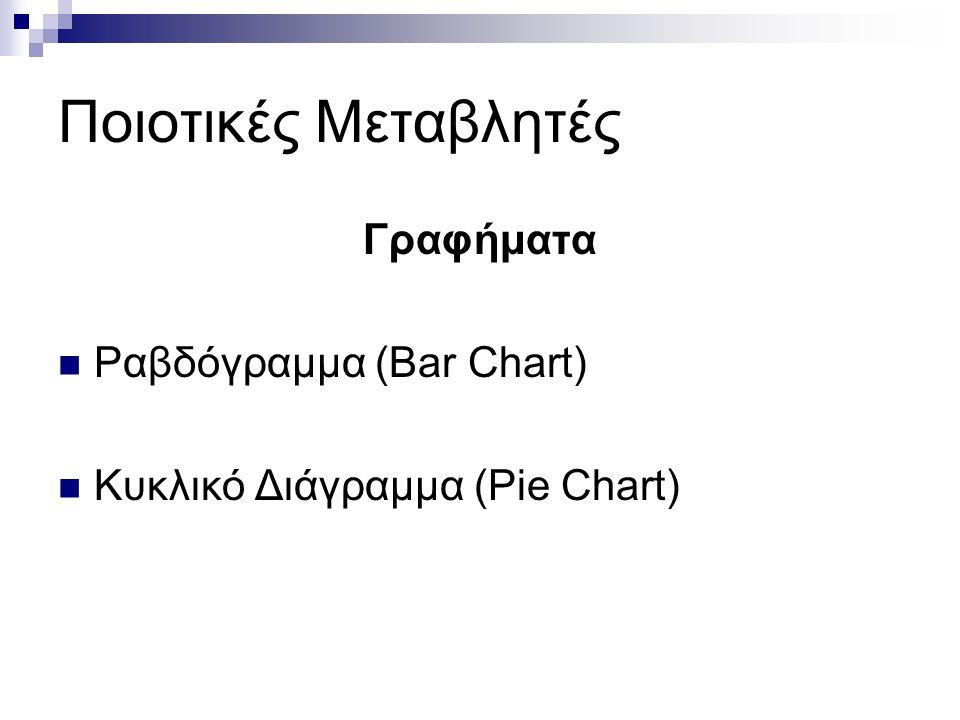 Ποιοτικές Μεταβλητές Γραφήματα Ραβδόγραμμα (Bar Chart) Κυκλικό Διάγραμμα (Pie Chart)