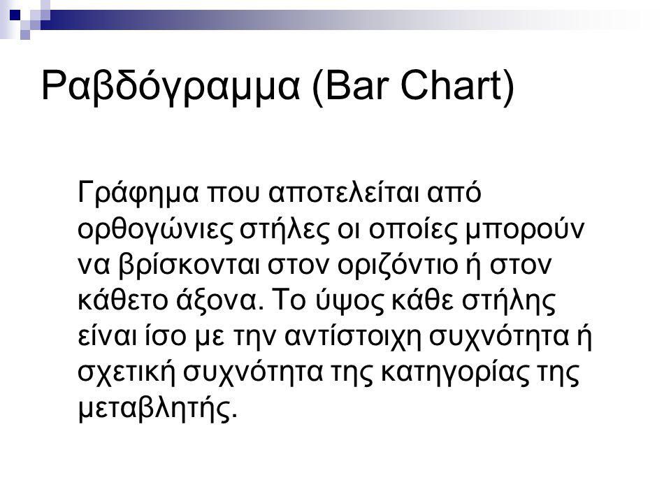 Ραβδόγραμμα (Bar Chart) Γράφημα που αποτελείται από ορθογώνιες στήλες οι οποίες μπορούν να βρίσκονται στον οριζόντιο ή στον κάθετο άξονα. Το ύψος κάθε