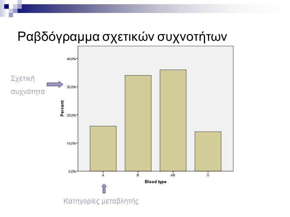 Ραβδόγραμμα σχετικών συχνοτήτων Κατηγορίες μεταβλητής Σχετική συχνότητα