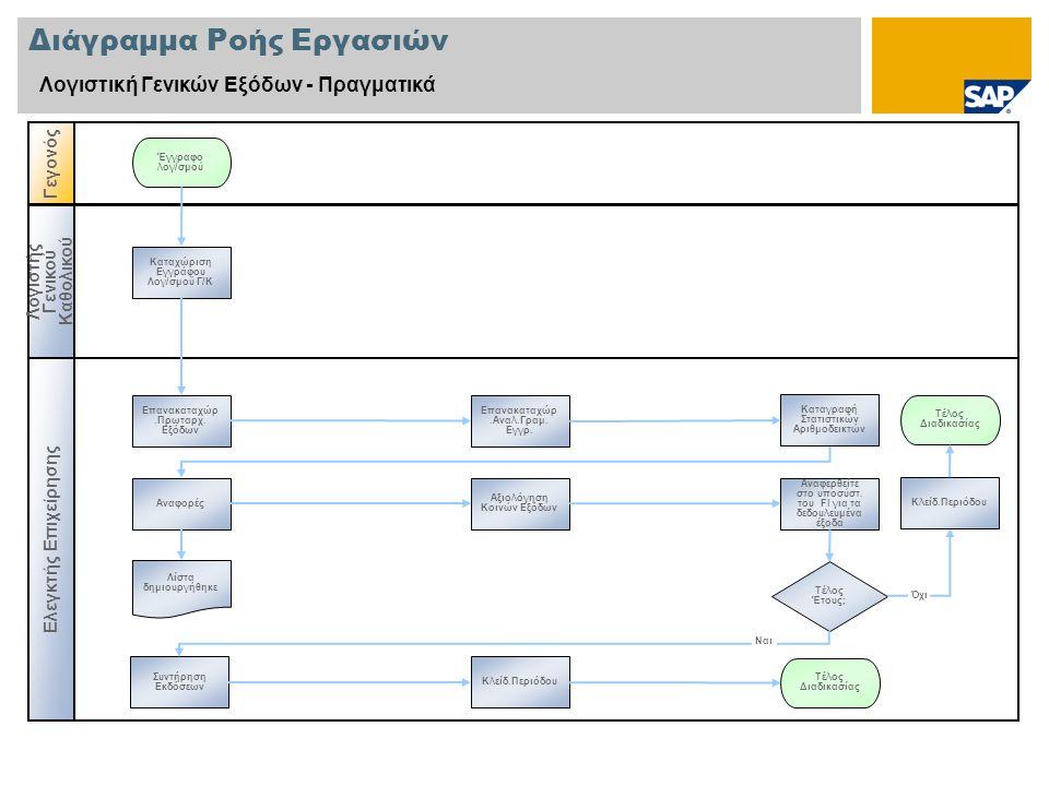 Διάγραμμα Ροής Εργασιών Λογιστική Γενικών Εξόδων - Πραγματικά Ελεγκτής Επιχείρησης Γεγονός Λογιστής Γενικού Καθολικού Καταχώριση Εγγράφου Λογ/σμού Γ/Κ Τέλος Διαδικασίας Αναφορές Επανακαταχώρ.Πρωταρχ.