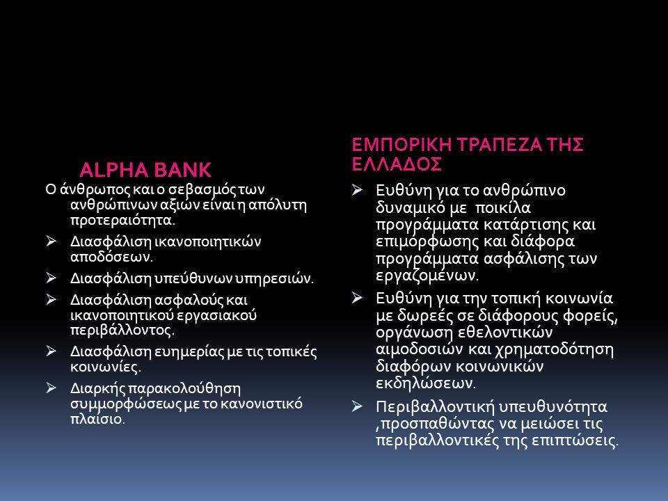 ΣΥΜΠΕΡΑΣΜΑΤΑ Μέσω της Εταιρικής Κοινωνικής Ευθύνης οι τράπεζες, οι άνθρωποι, το περιβάλλον, ο πολιτισμός, και η παιδεία μόνο κερδισμένοι μπορούν να βγουν.