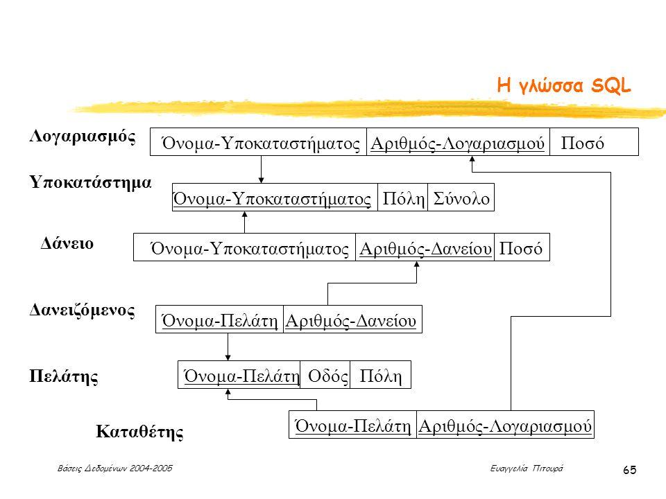 Βάσεις Δεδομένων 2004-2005 Ευαγγελία Πιτουρά 65 Η γλώσσα SQL Λογαριασμός Υποκατάστημα Πελάτης Καταθέτης Δάνειο Όνομα-Υποκαταστήματος Αριθμός-Λογαριασμού Ποσό Όνομα-Πελάτη Αριθμός-Λογαριασμού Όνομα-Πελάτη Οδός Πόλη Όνομα-Υποκαταστήματος Πόλη Σύνολο Όνομα-Πελάτη Αριθμός-Δανείου Όνομα-Υποκαταστήματος Αριθμός-Δανείου Ποσό Δανειζόμενος