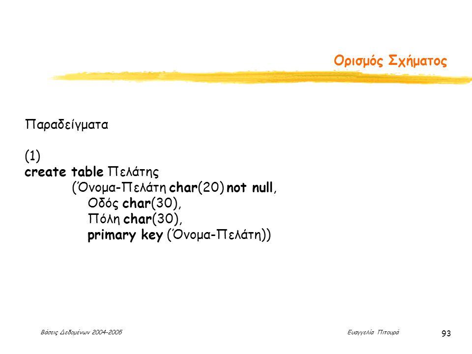Βάσεις Δεδομένων 2004-2005 Ευαγγελία Πιτουρά 93 Ορισμός Σχήματος Παραδείγματα (1) create table Πελάτης (Όνομα-Πελάτη char(20) not null, Οδός char(30), Πόλη char(30), primary key (Όνομα-Πελάτη))