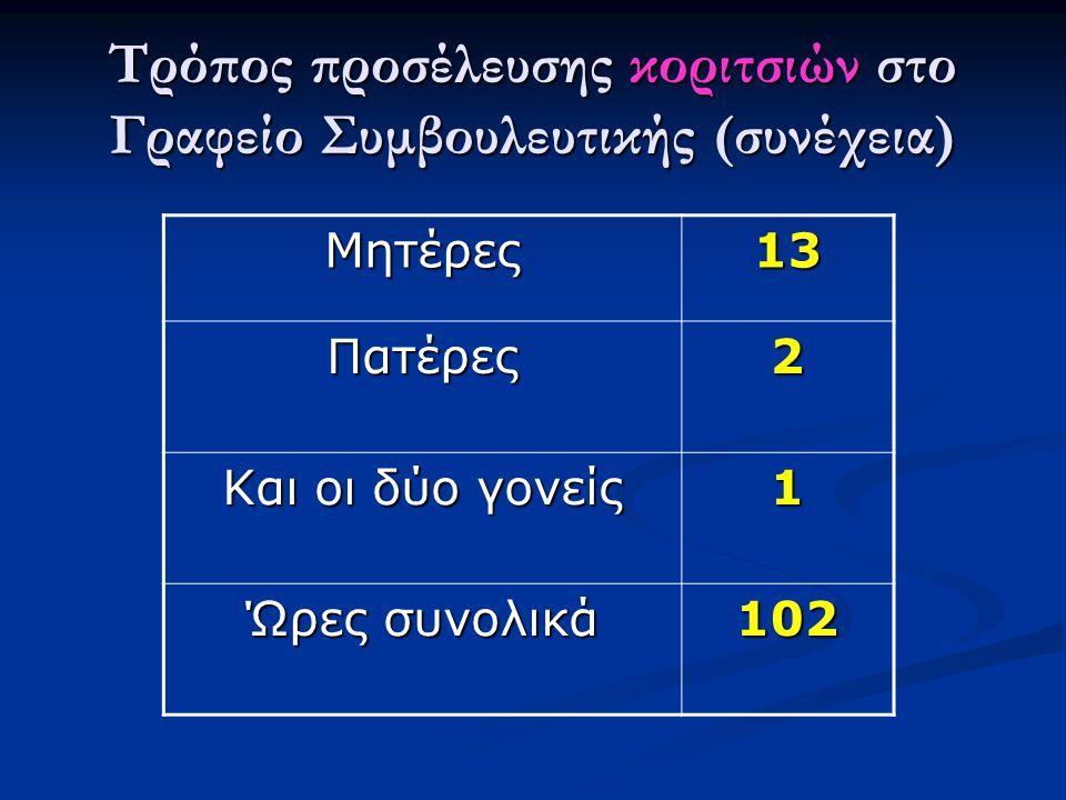 Τρόπος προσέλευσης κοριτσιών στο Γραφείο Συμβουλευτικής (συνέχεια) Μητέρες13 Πατέρες2 Και οι δύο γονείς 1 Ώρες συνολικά 102