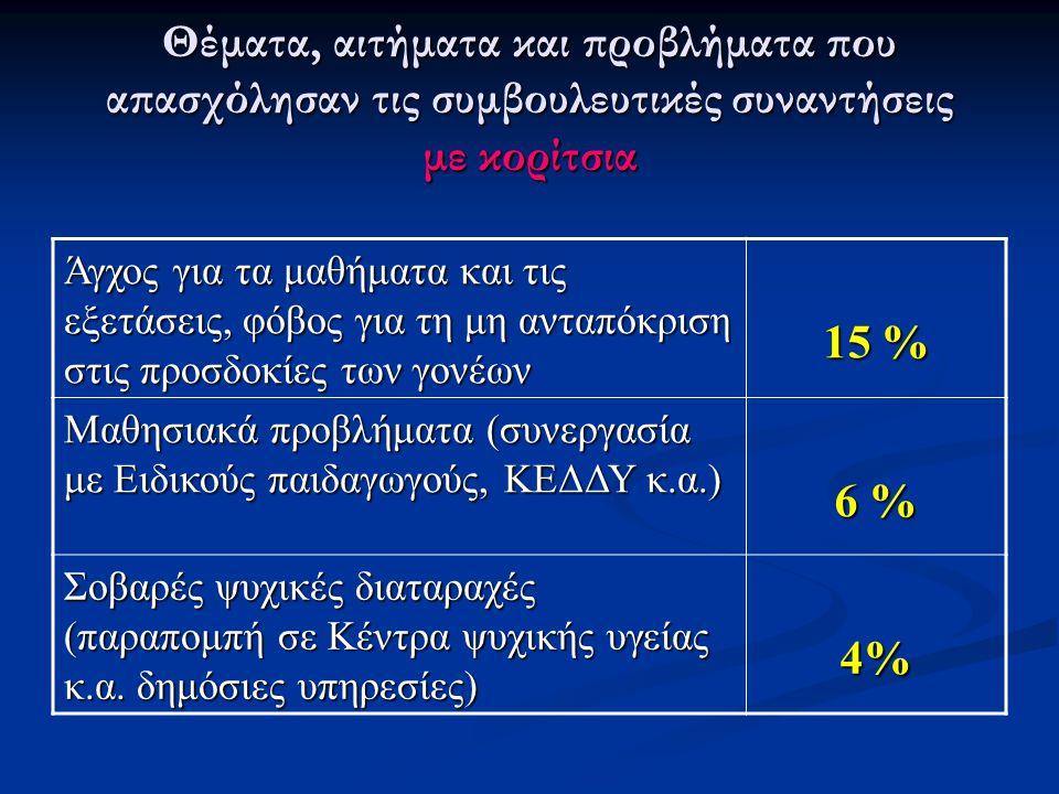 Θέματα, αιτήματα και προβλήματα που απασχόλησαν τις συμβουλευτικές συναντήσεις με κορίτσια Άγχος για τα μαθήματα και τις εξετάσεις, φόβος για τη μη ανταπόκριση στις προσδοκίες των γονέων 15 % Μαθησιακά προβλήματα (συνεργασία με Ειδικούς παιδαγωγούς, ΚΕΔΔΥ κ.α.) 6 % Σοβαρές ψυχικές διαταραχές (παραπομπή σε Κέντρα ψυχικής υγείας κ.α.