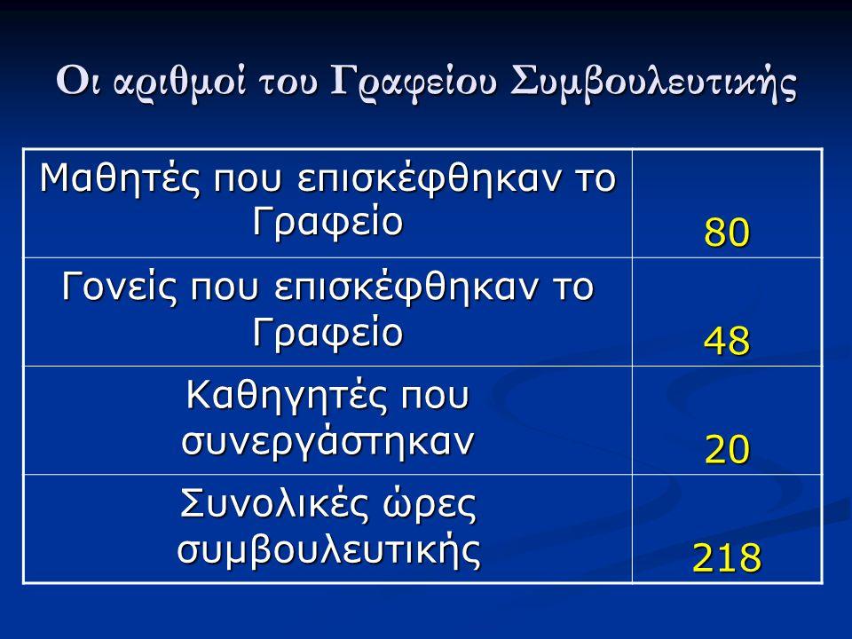 Οι αριθμοί του Γραφείου Συμβουλευτικής Μαθητές που επισκέφθηκαν το Γραφείο 80 Γονείς που επισκέφθηκαν το Γραφείο 48 Καθηγητές που συνεργάστηκαν 20 Συνολικές ώρες συμβουλευτικής 218