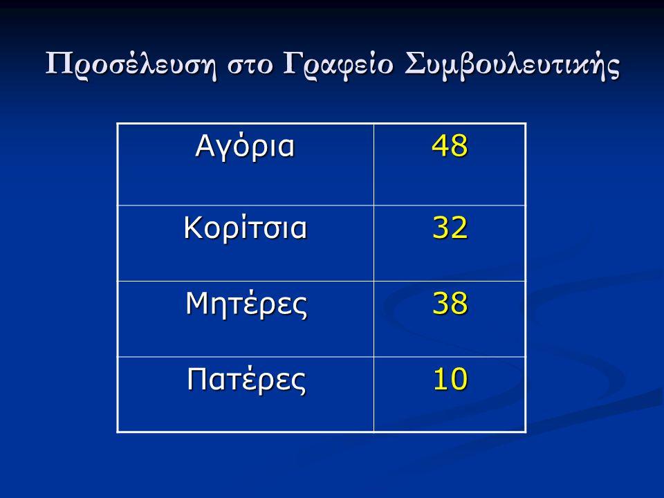 Τρόπος προσέλευσης αγοριών στο Γραφείο Συμβουλευτικής Αυτόβουλα (μετά από δικό τους αίτημα) 6,3% Μετά από αίτημα των γονέων τους 41,6% Μετά από παραπομπή καθηγητού ή της Διεύθυνσης του Σχολείου 52,1% Μέσος όρος συναντήσεων 2+