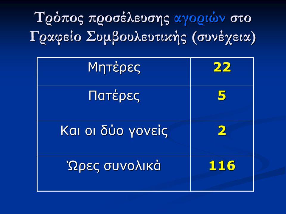 Τρόπος προσέλευσης αγοριών στο Γραφείο Συμβουλευτικής (συνέχεια) Μητέρες22 Πατέρες5 Και οι δύο γονείς 2 Ώρες συνολικά 116