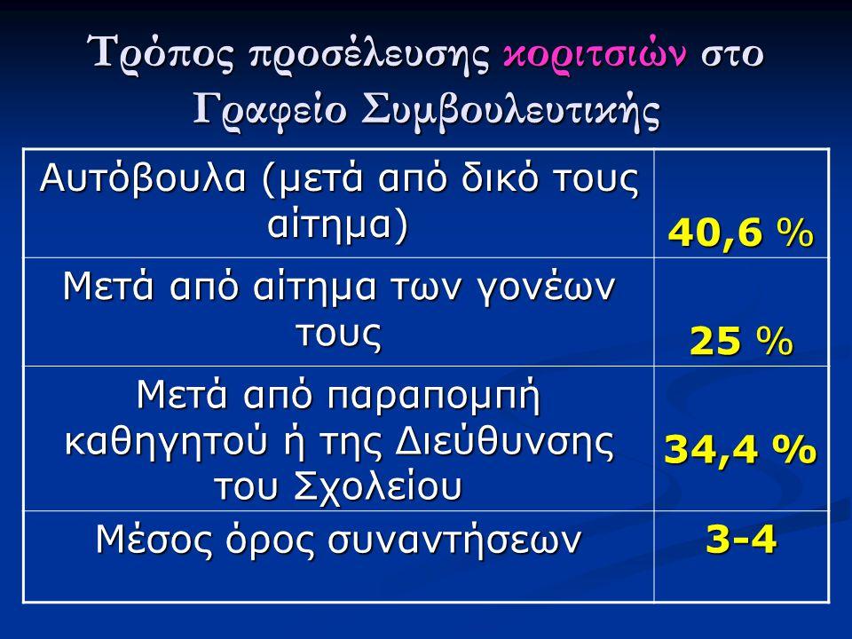Τρόπος προσέλευσης κοριτσιών στο Γραφείο Συμβουλευτικής Αυτόβουλα (μετά από δικό τους αίτημα) 40,6 % Μετά από αίτημα των γονέων τους 25 % Μετά από παραπομπή καθηγητού ή της Διεύθυνσης του Σχολείου 34,4 % Μέσος όρος συναντήσεων 3-4