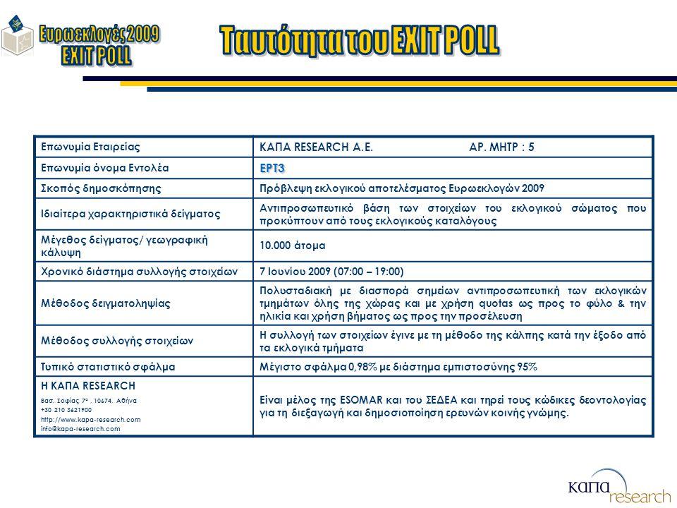Επωνυμία Εταιρείας ΚΑΠΑ RESEARCH A.E. ΑΡ. ΜΗΤΡ : 5 Επωνυμία όνομα ΕντολέαΕΡΤ3 Σκοπός δημοσκόπησηςΠρόβλεψη εκλογικού αποτελέσματος Ευρωεκλογών 2009 Ιδι