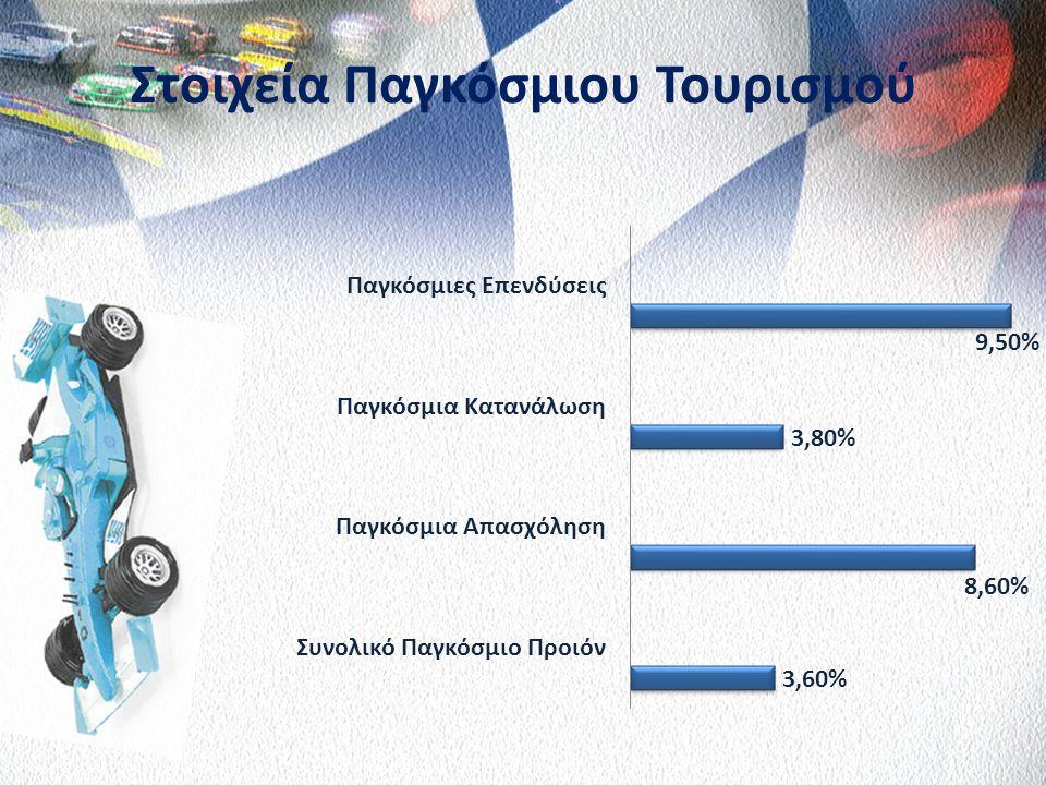 Σκοπός της εργασίας  Ανάπτυξης του τουρισμού στην Ελλάδα μέσα από την κατασκευή και την λειτουργία αυτοκινητοδρομίου.