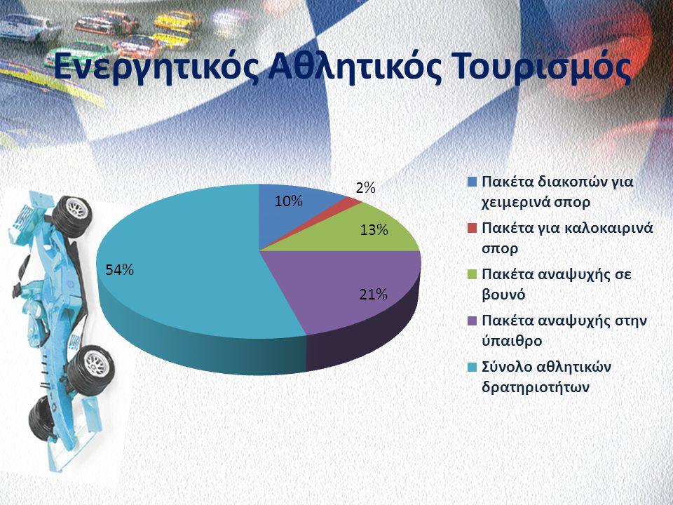 Εποχικότητα Διεθνών Τουριστικών Αφίξεων, 2011