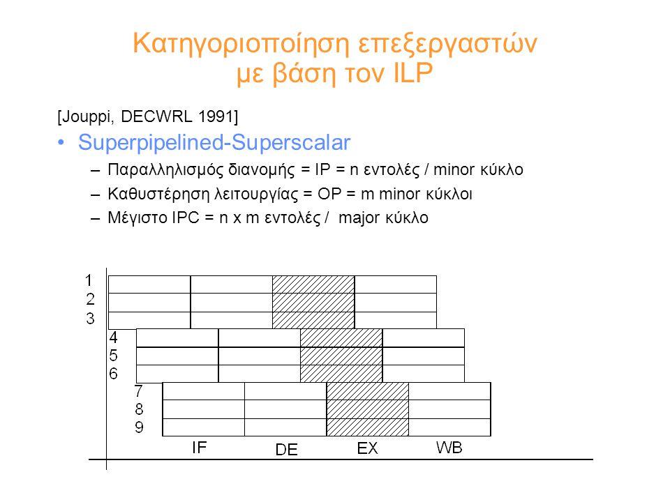 Κατηγοριοποίηση επεξεργαστών με βάση τον ILP [Jouppi, DECWRL 1991] Superpipelined-Superscalar –Παραλληλισμός διανομής = IP = n εντολές / minor κύκλο –Καθυστέρηση λειτουργίας = OP = m minor κύκλοι –Μέγιστο IPC = n x m εντολές / major κύκλο