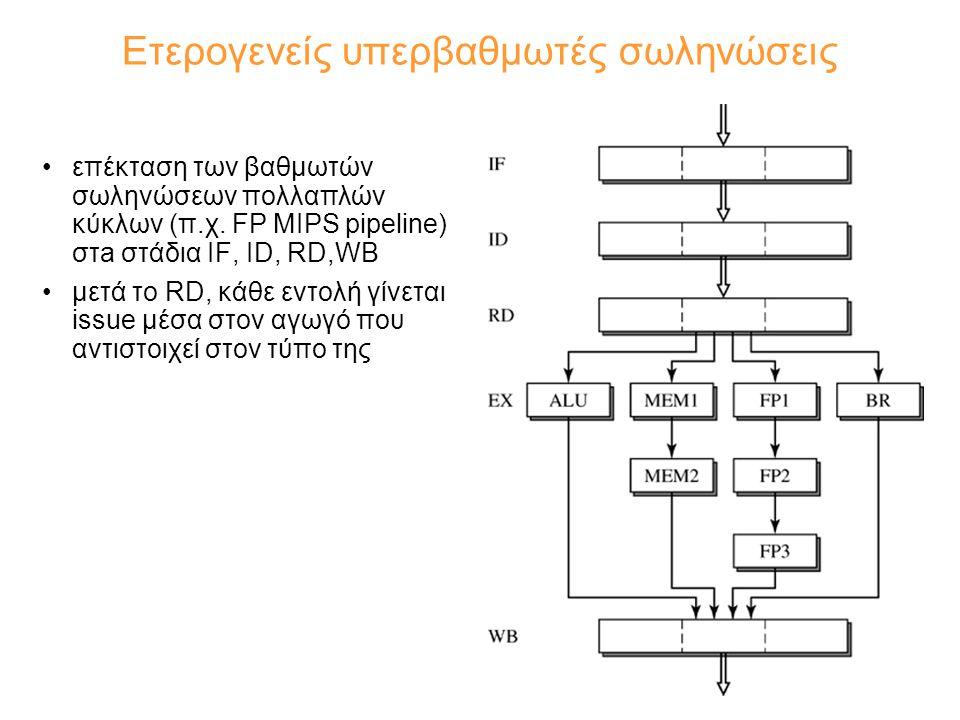 Ετερογενείς υπερβαθμωτές σωληνώσεις επέκταση των βαθμωτών σωληνώσεων πολλαπλών κύκλων (π.χ.