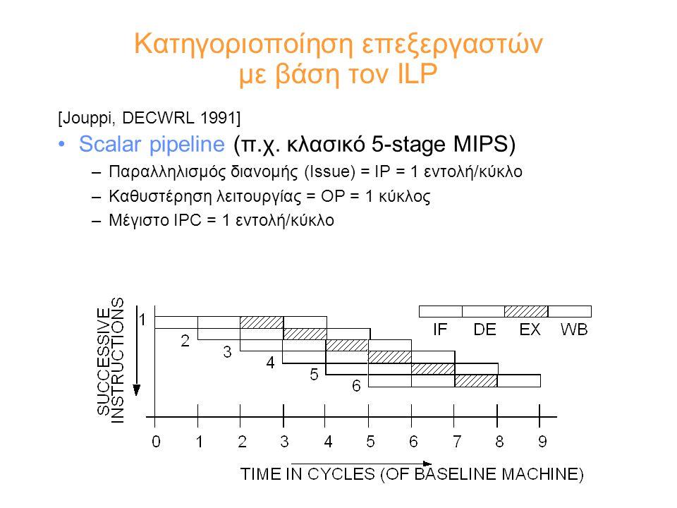 Κατηγοριοποίηση επεξεργαστών με βάση τον ILP [Jouppi, DECWRL 1991] Scalar pipeline (π.χ.
