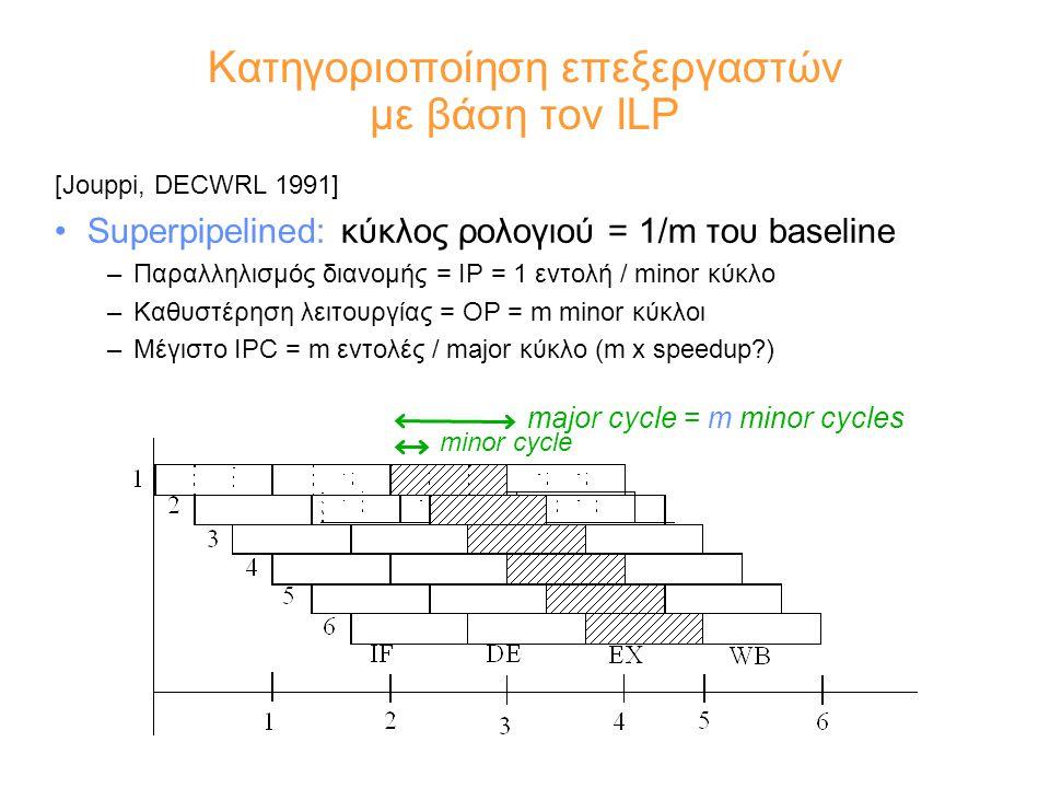 Κατηγοριοποίηση επεξεργαστών με βάση τον ILP [Jouppi, DECWRL 1991] Superpipelined: κύκλος ρολογιού = 1/m του baseline –Παραλληλισμός διανομής = IP = 1 εντολή / minor κύκλο –Καθυστέρηση λειτουργίας = OP = m minor κύκλοι –Μέγιστο IPC = m εντολές / major κύκλο (m x speedup ) major cycle = m minor cycles minor cycle