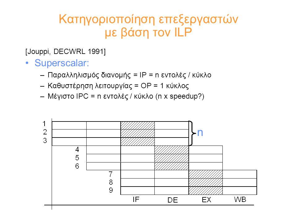 Κατηγοριοποίηση επεξεργαστών με βάση τον ILP [Jouppi, DECWRL 1991] Superscalar: –Παραλληλισμός διανομής = IP = n εντολές / κύκλο –Καθυστέρηση λειτουργίας = OP = 1 κύκλος –Μέγιστο IPC = n εντολές / κύκλο (n x speedup ) n