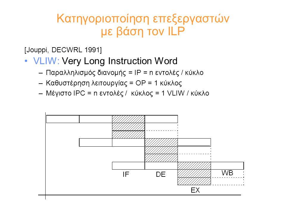 Κατηγοριοποίηση επεξεργαστών με βάση τον ILP [Jouppi, DECWRL 1991] VLIW: Very Long Instruction Word –Παραλληλισμός διανομής = IP = n εντολές / κύκλο –Καθυστέρηση λειτουργίας = OP = 1 κύκλος –Μέγιστο IPC = n εντολές / κύκλος = 1 VLIW / κύκλο