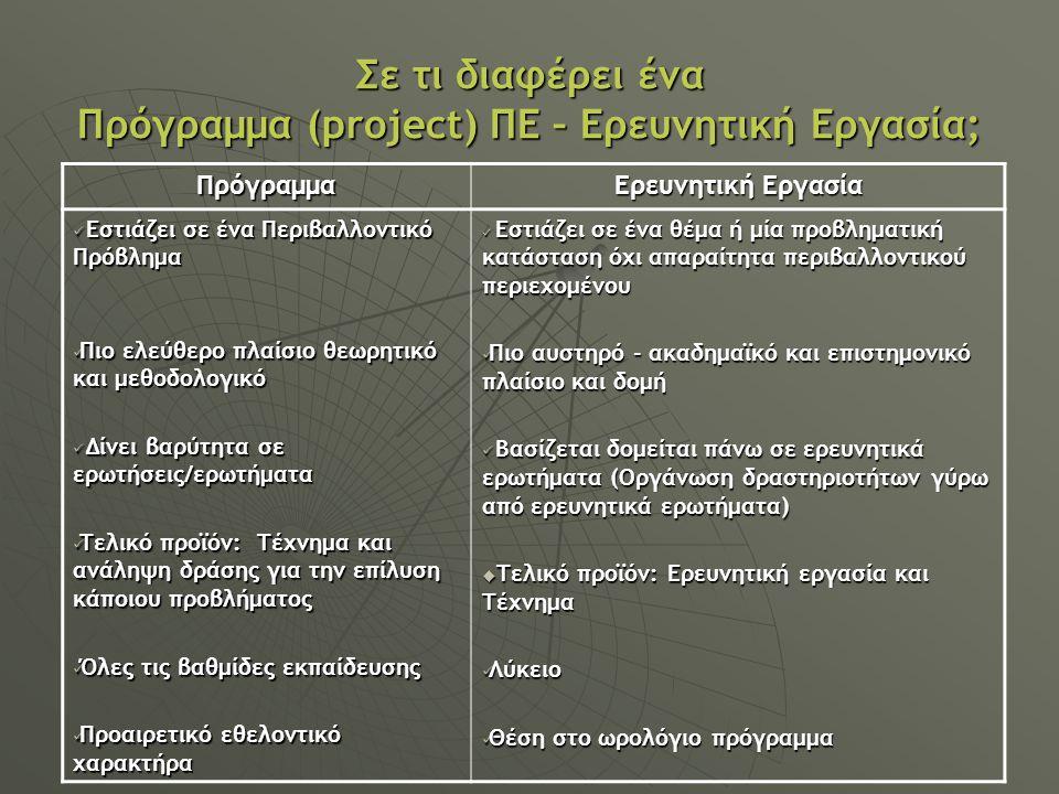 Σε τι διαφέρει ένα Πρόγραμμα (project) ΠΕ – Ερευνητική Εργασία; Πρόγραμμα Ερευνητική Εργασία Εστιάζει σε ένα Περιβαλλοντικό Πρόβλημα Εστιάζει σε ένα Περιβαλλοντικό Πρόβλημα Πιο ελεύθερο πλαίσιο θεωρητικό και μεθοδολογικό Πιο ελεύθερο πλαίσιο θεωρητικό και μεθοδολογικό Δίνει βαρύτητα σε ερωτήσεις/ερωτήματα Δίνει βαρύτητα σε ερωτήσεις/ερωτήματα Τελικό προϊόν: Τέχνημα και ανάληψη δράσης για την επίλυση κάποιου προβλήματος Τελικό προϊόν: Τέχνημα και ανάληψη δράσης για την επίλυση κάποιου προβλήματος Όλες τις βαθμίδες εκπαίδευσης Όλες τις βαθμίδες εκπαίδευσης Προαιρετικό εθελοντικό χαρακτήρα Προαιρετικό εθελοντικό χαρακτήρα Εστιάζει σε ένα θέμα ή μία προβληματική κατάσταση όχι απαραίτητα περιβαλλοντικού περιεχομένου Εστιάζει σε ένα θέμα ή μία προβληματική κατάσταση όχι απαραίτητα περιβαλλοντικού περιεχομένου Πιο αυστηρό - ακαδημαϊκό και επιστημονικό πλαίσιο και δομή Πιο αυστηρό - ακαδημαϊκό και επιστημονικό πλαίσιο και δομή Βασίζεται δομείται πάνω σε ερευνητικά ερωτήματα (Οργάνωση δραστηριοτήτων γύρω από ερευνητικά ερωτήματα) Βασίζεται δομείται πάνω σε ερευνητικά ερωτήματα (Οργάνωση δραστηριοτήτων γύρω από ερευνητικά ερωτήματα)  Τελικό προϊόν: Ερευνητική εργασία και Τέχνημα Λύκειο Λύκειο Θέση στο ωρολόγιο πρόγραμμα Θέση στο ωρολόγιο πρόγραμμα