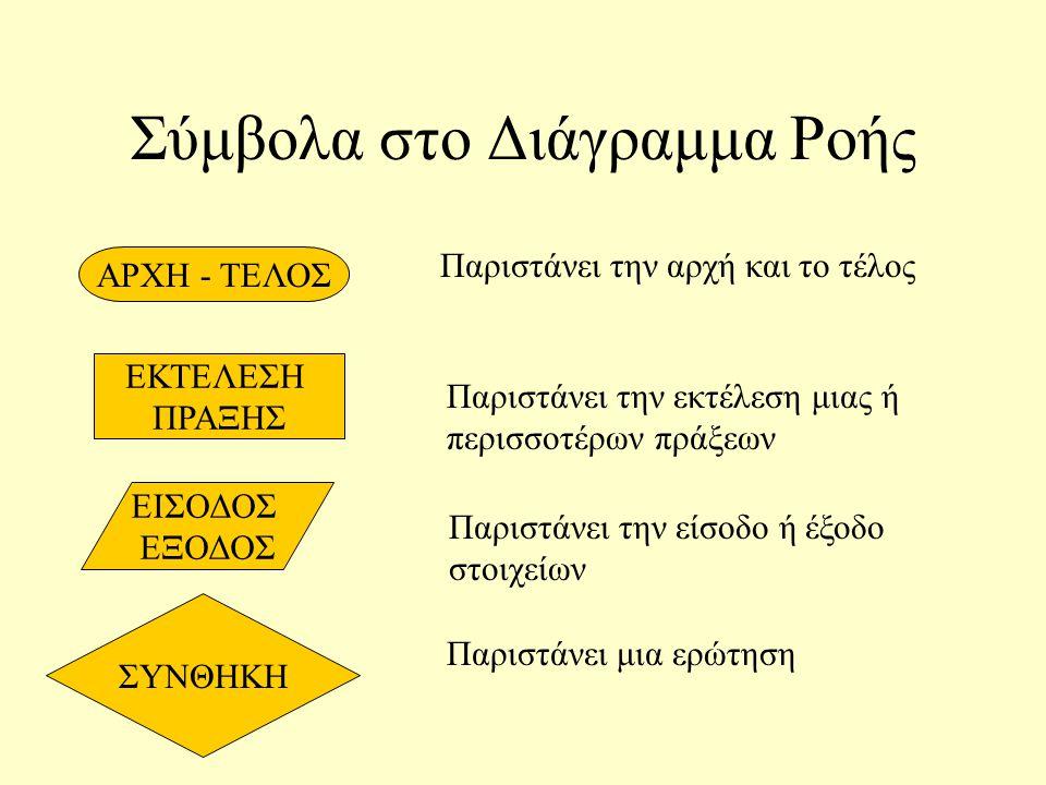 Σύμβολα στο Διάγραμμα Ροής ΑΡΧΗ - ΤΕΛΟΣ ΕΚΤΕΛΕΣΗ ΠΡΑΞΗΣ ΕΙΣΟΔΟΣ ΕΞΟΔΟΣ ΣΥΝΘΗΚΗ Παριστάνει την αρχή και το τέλος Παριστάνει την εκτέλεση μιας ή περισσοτέρων πράξεων Παριστάνει την είσοδο ή έξοδο στοιχείων Παριστάνει μια ερώτηση