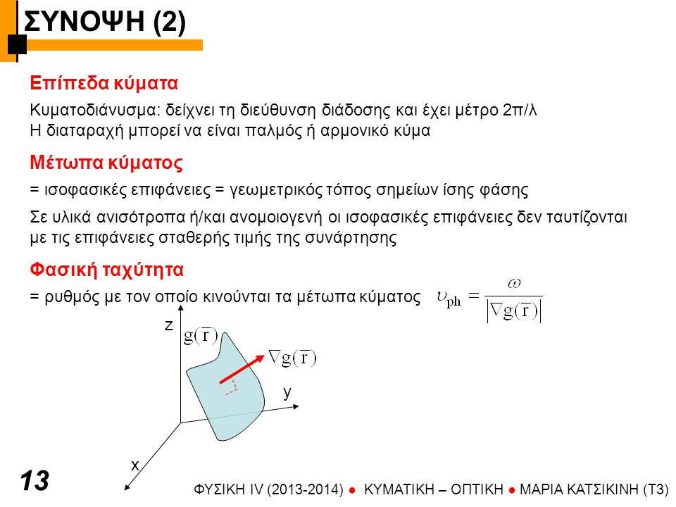 ΣΥΝΟΨΗ (2) ΦΥΣΙΚΗ IV (2013-2014) ● KYMATIKH – OΠTIKH ● ΜΑΡΙΑ ΚΑΤΣΙΚΙΝΗ (T3) 14 Επίπεδα κύματα = επίπεδo μέτωπο κύματος x y z k συμβολισμός Τιμή της συνάρτησης λ ψ y wikipedia επιφάνειες στις οποίες η φάση είναι τέτοια ώστε