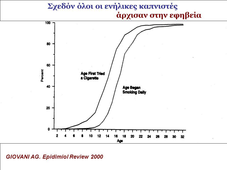 2/4/2015Giovani AG Epidimiol Rev 199511 GIOVANI AG. Epidimiol Review 2000 Σχεδόν όλοι οι ενήλικες καπνιστές άρχισαν στην εφηβεία