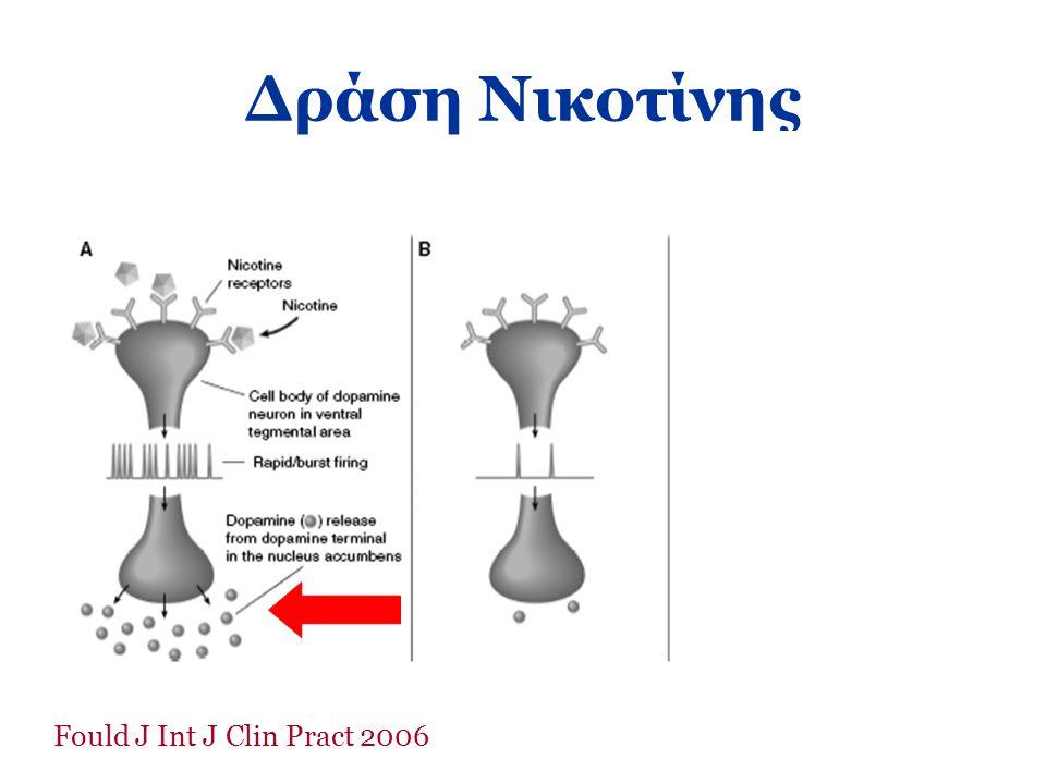 Δράση Νικοτίνης Fould J Int J Clin Pract 2006
