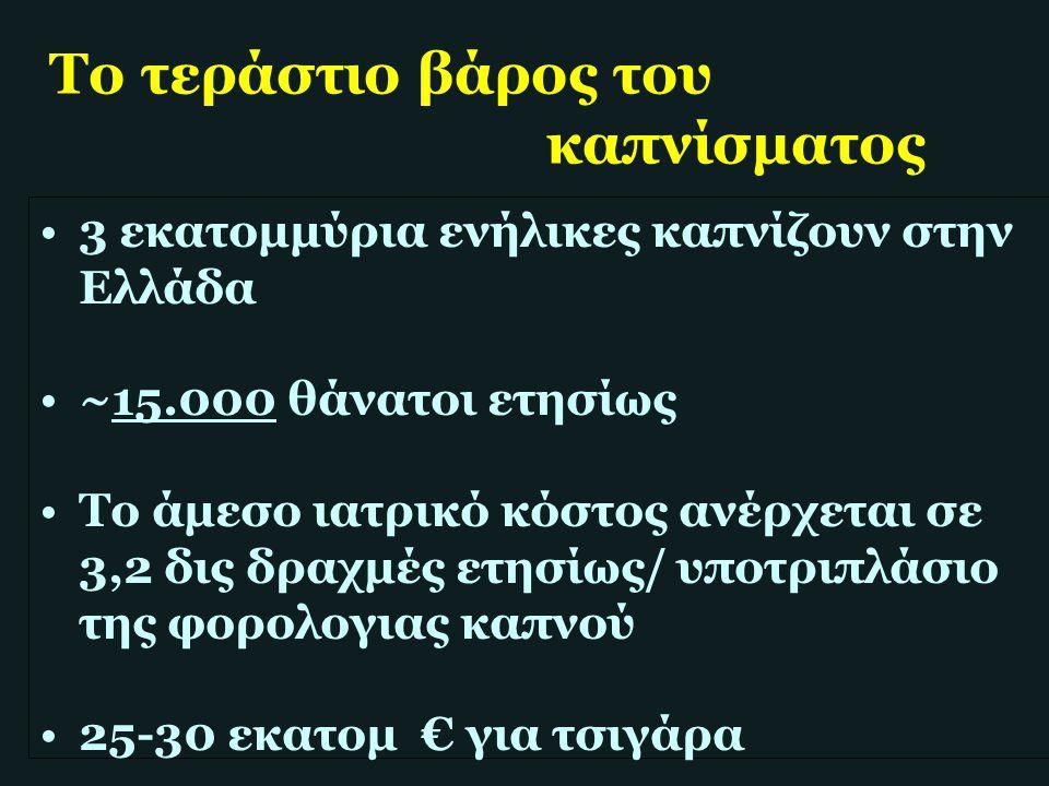 Το τεράστιο βάρος του καπνίσματος 3 εκατομμύρια ενήλικες καπνίζουν στην Ελλάδα ~15.000 θάνατοι ετησίως Το άμεσο ιατρικό κόστος ανέρχεται σε 3,2 δις δρ