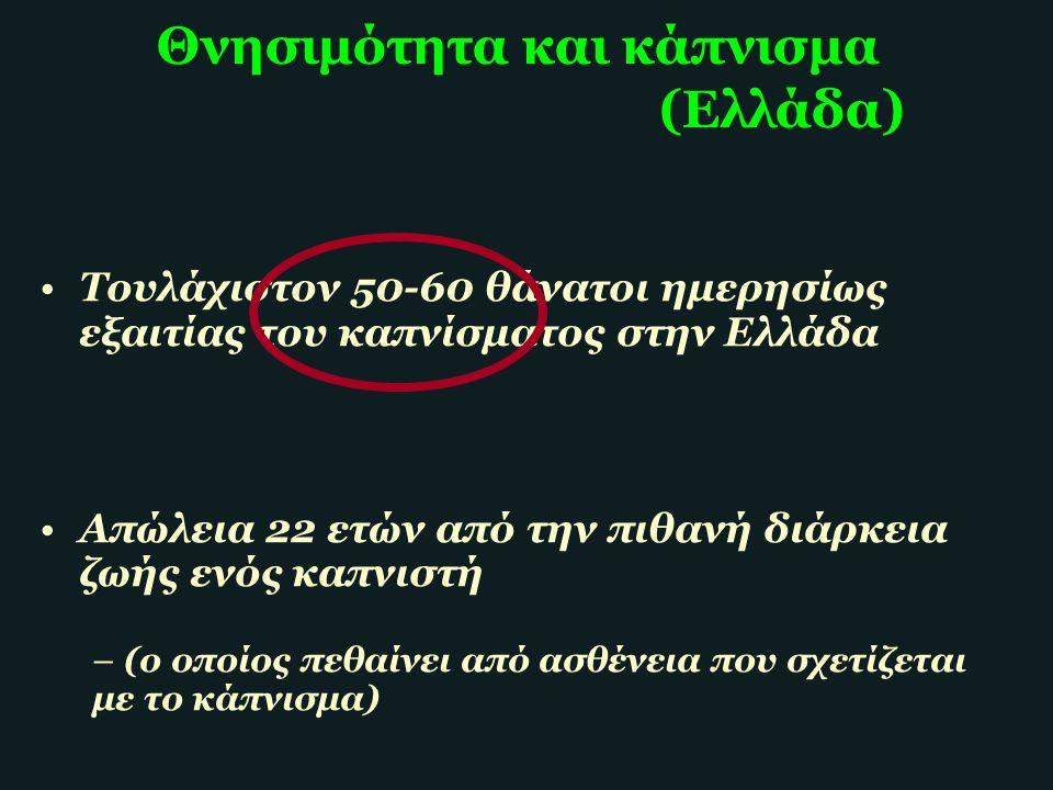 Θνησιμότητα και κάπνισμα (Ελλάδα) Τουλάχιστον 50-60 θάνατοι ημερησίως εξαιτίας του καπνίσματος στην Ελλάδα Απώλεια 22 ετών από την πιθανή διάρκεια ζωή