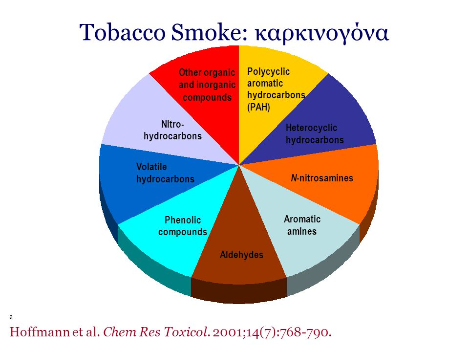 Tobacco Smoke: καρκινογόνα a Hoffmann et al. Chem Res Toxicol. 2001;14(7):768-790. Heterocyclic hydrocarbons Aromatic amines Phenolic compounds Polycy