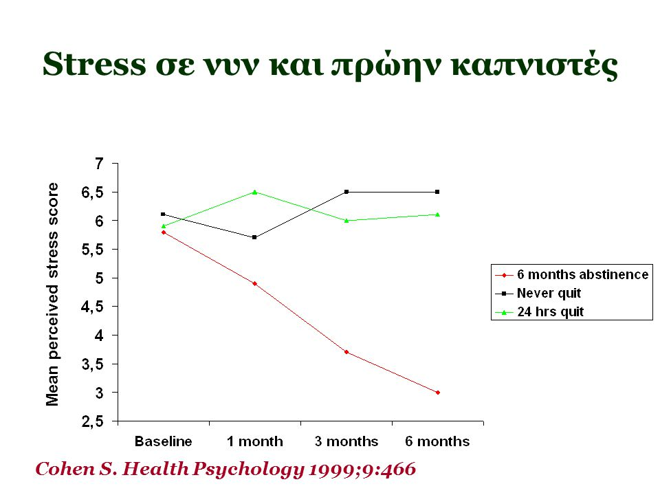Stress σε νυν και πρώην καπνιστές Mean perceived stress score Cohen S. Health Psychology 1999;9:466