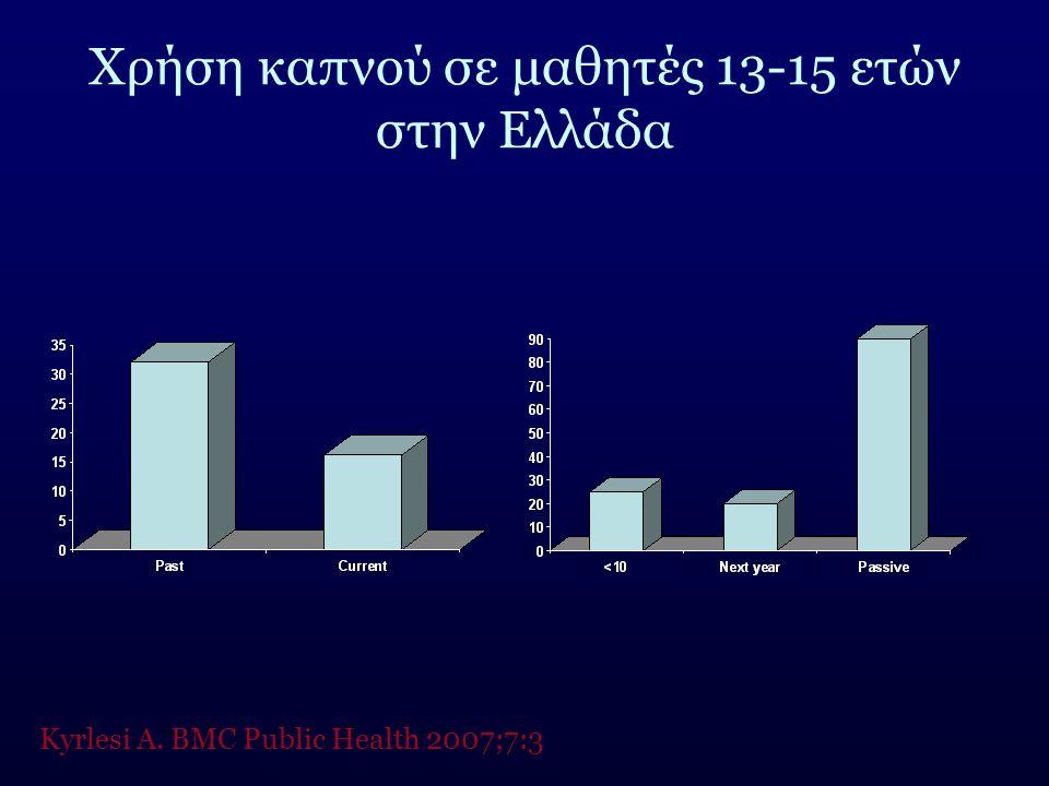 Χρήση καπνού σε μαθητές 13-15 ετών στην Ελλάδα Kyrlesi A. BMC Public Health 2007;7:3