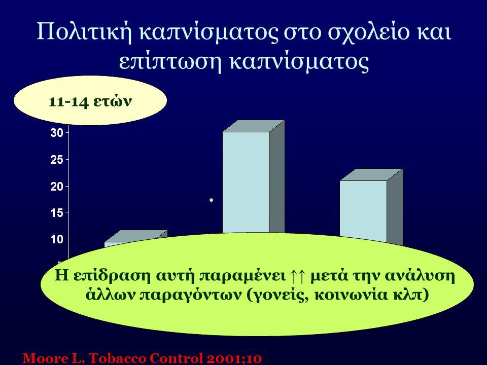 Πολιτική καπνίσματος στο σχολείο και επίπτωση καπνίσματος Moore L. Tobacco Control 2001;10 11-14 ετών Η επίδραση αυτή παραμένει ↑↑ μετά την ανάλυση άλ
