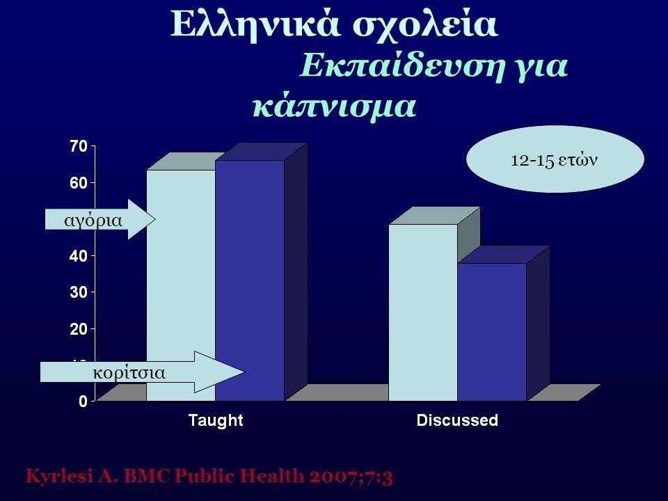Ελληνικά σχολεία Εκπαίδευση για κάπνισμα Kyrlesi A. BMC Public Health 2007;7:3 αγόρια κορίτσια 12-15 ετών
