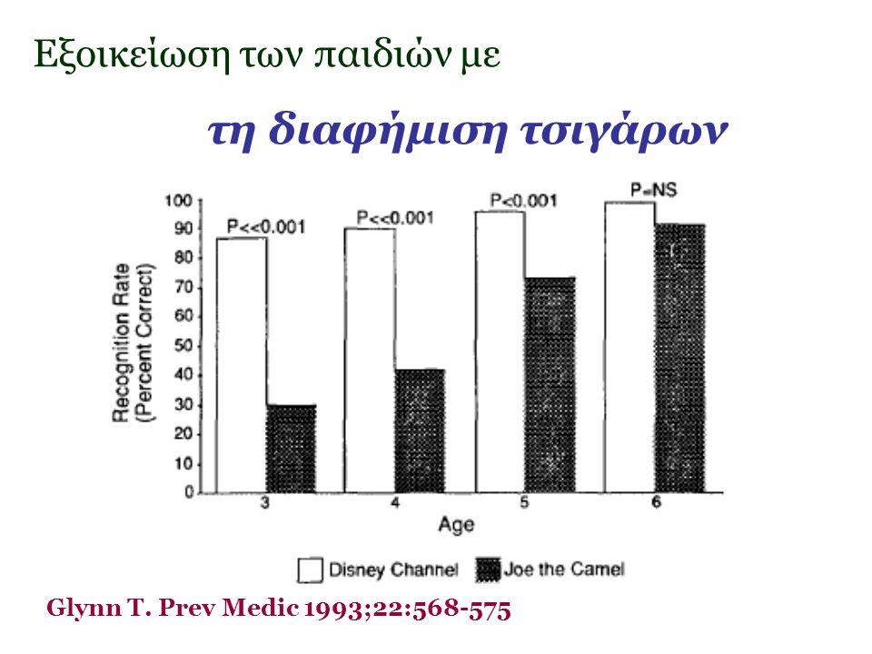 Glynn T. Prev Medic 1993;22:568-575 Εξοικείωση των παιδιών με τη διαφήμιση τσιγάρων