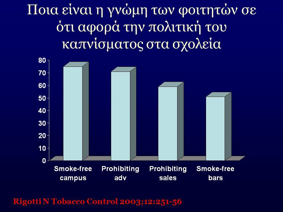Ποια είναι η γνώμη των φοιτητών σε ότι αφορά την πολιτική του καπνίσματος στα σχολεία Rigotti N Tobacco Control 2003;12:251-56