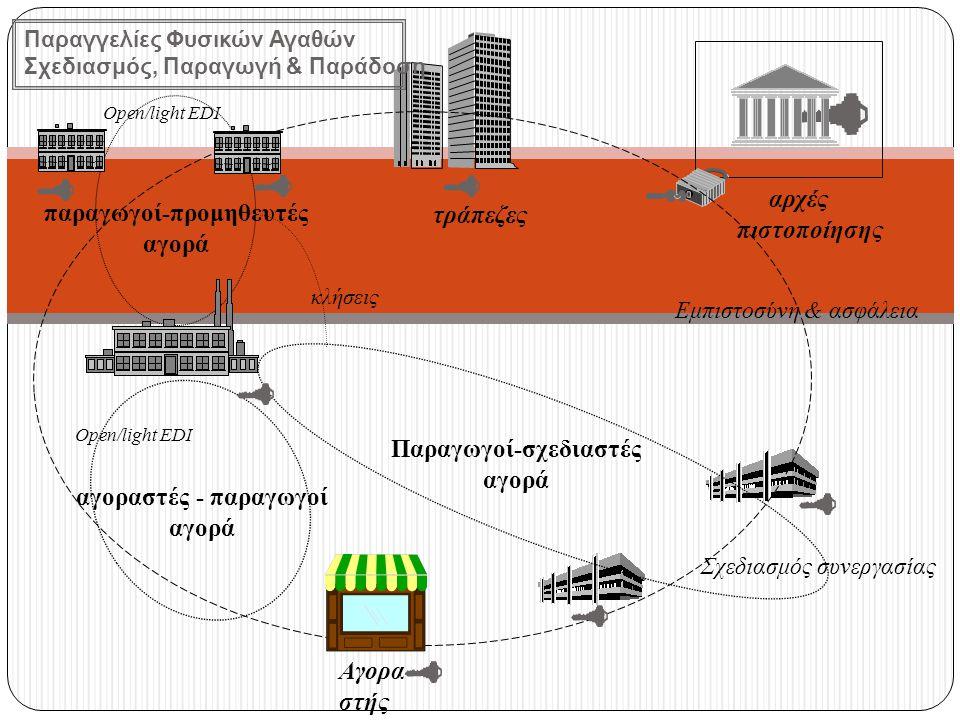αρχές πιστοποίησης τράπεζες παραγωγοί-προμηθευτές αγορά Παραγωγοί-σχεδιαστές αγορά Open/light EDI Σχεδιασμός συνεργασίας κλήσεις αγοραστές - παραγωγοί αγορά Open/light EDI Εμπιστοσύνη & ασφάλεια Αγορα- στής Παραγγελίες Φυσικών Αγαθών Σχεδιασμός, Παραγωγή & Παράδοση