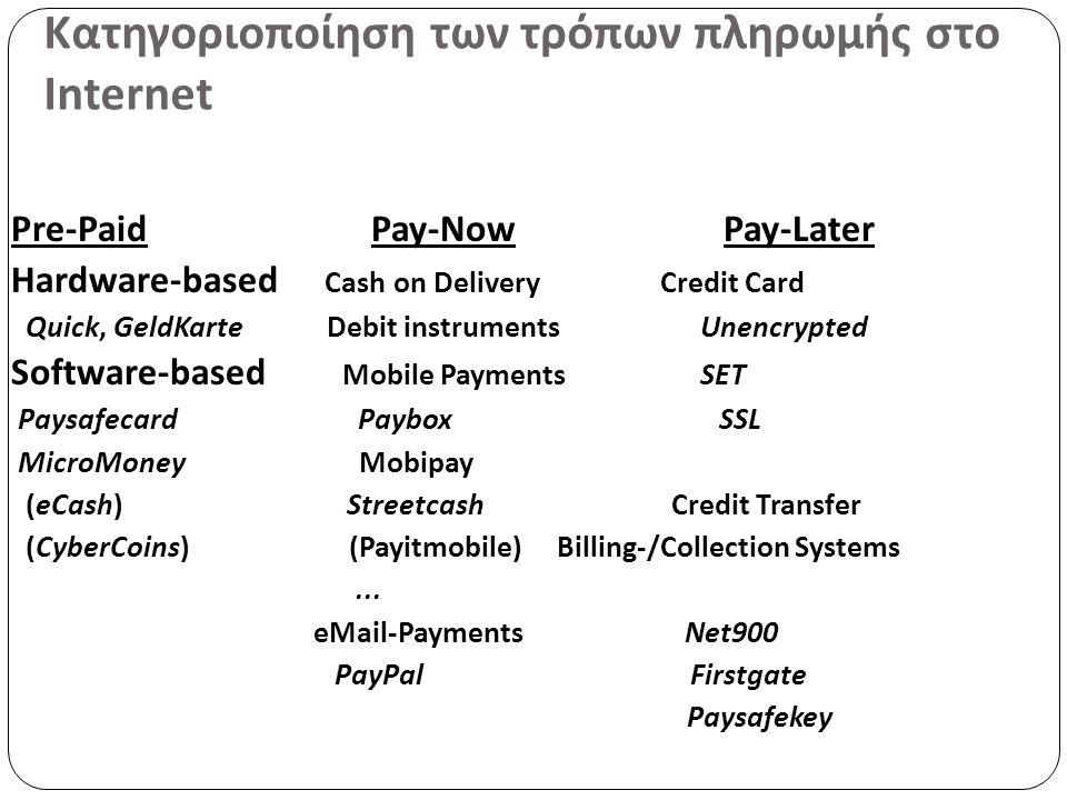 Κατηγοριοποίηση των τρόπων πληρωμής στο Internet Pre-Paid Pay-Now Pay-Later Hardware-based Cash on Delivery Credit Card Quick, GeldKarte Debit instruments Unencrypted Software-based Mobile Payments SET Paysafecard Paybox SSL MicroMoney Mobipay (eCash) Streetcash Credit Transfer (CyberCoins) (Payitmobile) Billing-/Collection Systems...