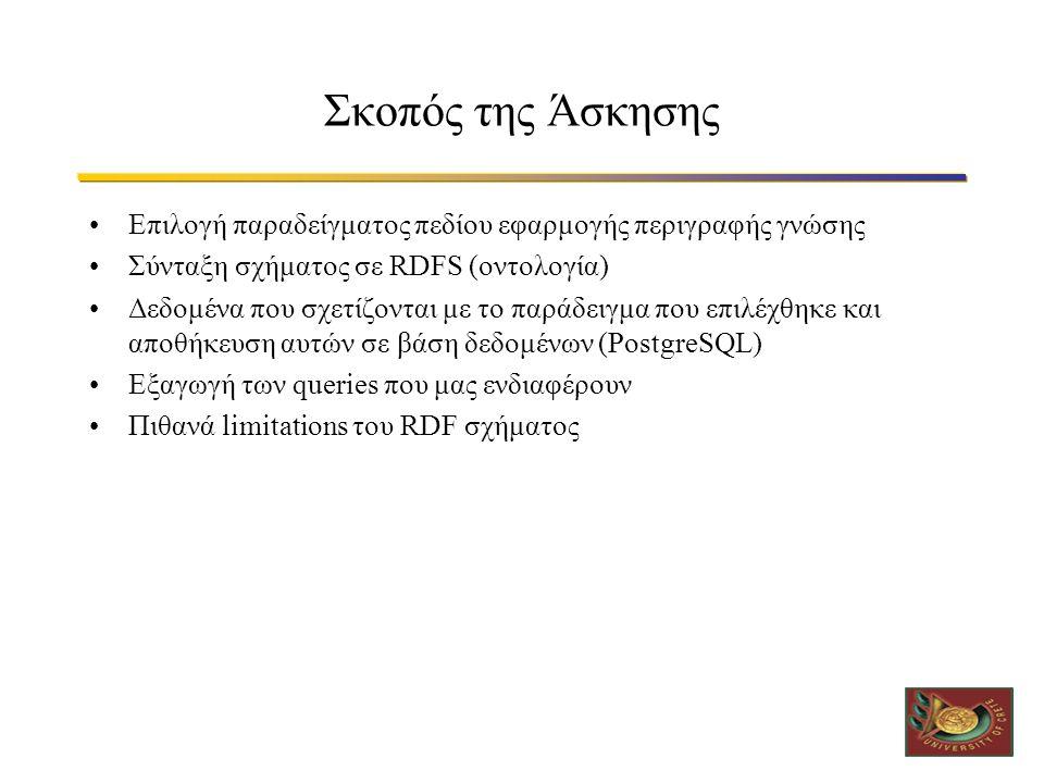 Σκοπός της Άσκησης Επιλογή παραδείγματος πεδίου εφαρμογής περιγραφής γνώσης Σύνταξη σχήματος σε RDFS (οντολογία) Δεδομένα που σχετίζονται με το παράδε