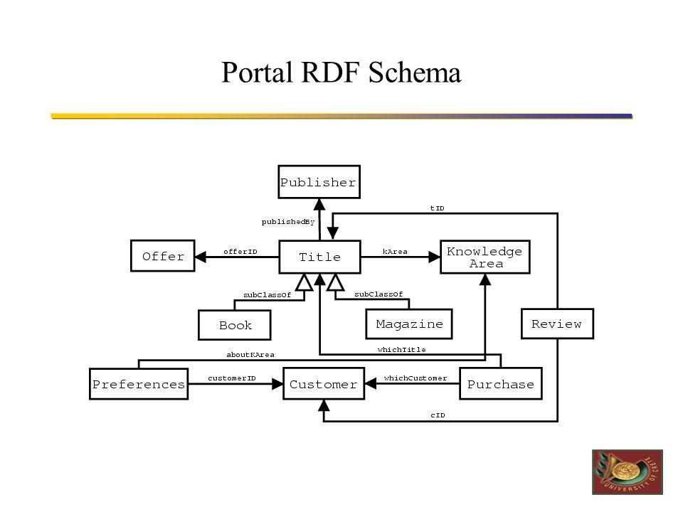 Portal RDF Schema (cont'd) Title: –Όνομα τίτλου, συγγραφέας, έτος έκδοσης, τιμή Book: –ISBN Magazine: –Serial No Knowledge Area: –Όνομα γνωστικής περιοχής Publisher: –Όνομα εκδοτικού οίκου, περιοχή ενδιαφέροντος, ηλεκτρονική διεύθυνση