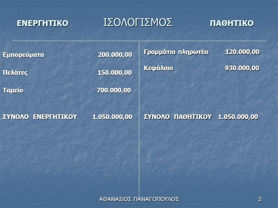 ΑΘΑΝΑΣΙΟΣ ΠΑΝΑΓΟΠΟΥΛΟΣ2 ΕΝΕΡΓΗΤΙΚΟ ΙΣΟΛΟΓΙΣΜΟΣ ΠΑΘΗΤΙΚΟ Εμπορεύματα 200.000,00 Πελάτες 150.000,00 Ταμείο 700.000,00 ΣΥΝΟΛΟ ΕΝΕΡΓΗΤΙΚΟΥ 1.050.000,00 Γραμμάτια πληρωτέα 120.000,00 Κεφάλαιο 930.000,00 ΣΥΝΟΛΟ ΠΑΘΗΤΙΚΟΥ 1.050.000,00