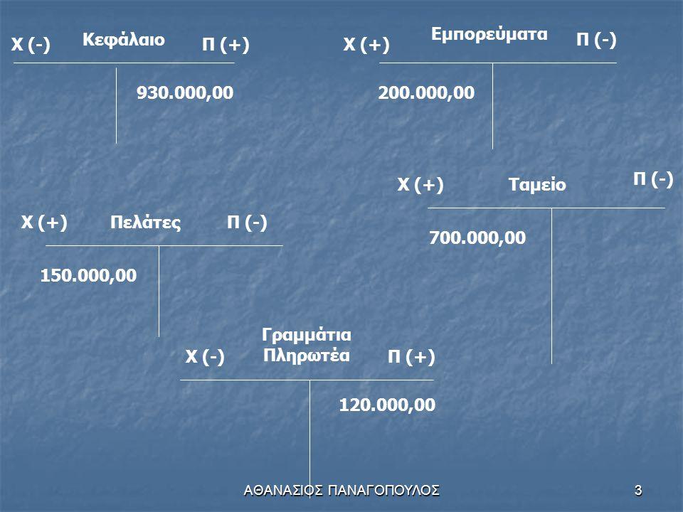 ΑΘΑΝΑΣΙΟΣ ΠΑΝΑΓΟΠΟΥΛΟΣ3 Κεφάλαιο Χ (-)Π (+) 930.000,00 Χ (+) Εμπορεύματα Π (-) 200.000,00 Χ (+)ΠελάτεςΠ (-) 150.000,00 Χ (-)Π (+) Γραμμάτια Πληρωτέα 120.000,00 Χ (+) Π (-) Ταμείο 700.000,00
