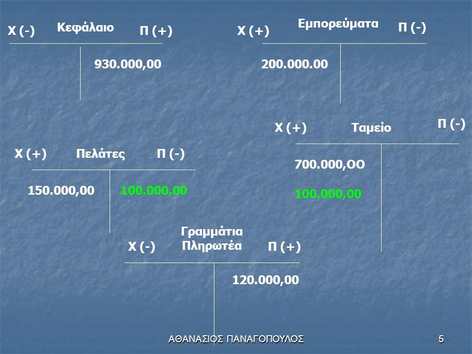 ΑΘΑΝΑΣΙΟΣ ΠΑΝΑΓΟΠΟΥΛΟΣ5 Κεφάλαιο Χ (-)Π (+) 930.000,00 Χ (+) Εμπορεύματα Π (-) 200.000.00 Χ (+)ΠελάτεςΠ (-) 150.000,00 Χ (-)Π (+) Γραμμάτια Πληρωτέα 120.000,00 Χ (+) Π (-) Ταμείο 700.000,OO 100.000,00