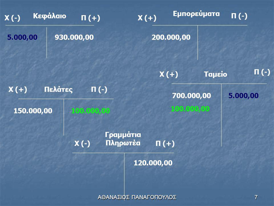 ΑΘΑΝΑΣΙΟΣ ΠΑΝΑΓΟΠΟΥΛΟΣ7 Κεφάλαιο Χ (-)Π (+) 930.000,00 Χ (+) Εμπορεύματα Π (-) 200.000,00 Χ (+)ΠελάτεςΠ (-) 150.000,00 Χ (-)Π (+) Γραμμάτια Πληρωτέα 120.000,00 Χ (+) Π (-) Ταμείο 700.000,00 100.000,00 5.000,00