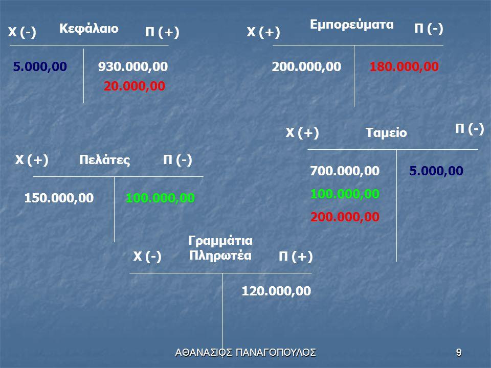 ΑΘΑΝΑΣΙΟΣ ΠΑΝΑΓΟΠΟΥΛΟΣ9 Κεφάλαιο Χ (-)Π (+) 930.000,00 Χ (+) Εμπορεύματα Π (-) 200.000,00 Χ (+)ΠελάτεςΠ (-) 150.000,00 Χ (-)Π (+) Γραμμάτια Πληρωτέα 120.000,00 Χ (+) Π (-) Ταμείο 700.000,00 100.000,00 5.000,00 180.000,00 200.000,00 20.000,00
