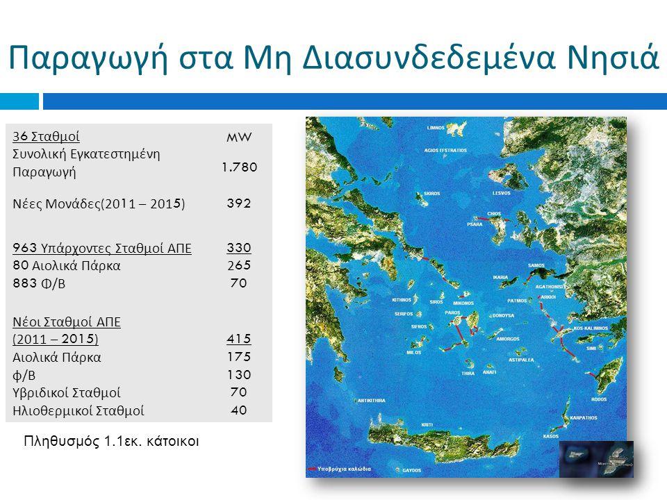 Παραγωγή στα Μη Διασυνδεδεμένα Νησιά 36 Σταθμοί Συνολική Εγκατεστημένη Παραγωγή MW 1.780 Νέες Μονάδες (2011 – 2015) 392 963 Υπάρχοντες Σταθμοί ΑΠΕ 80