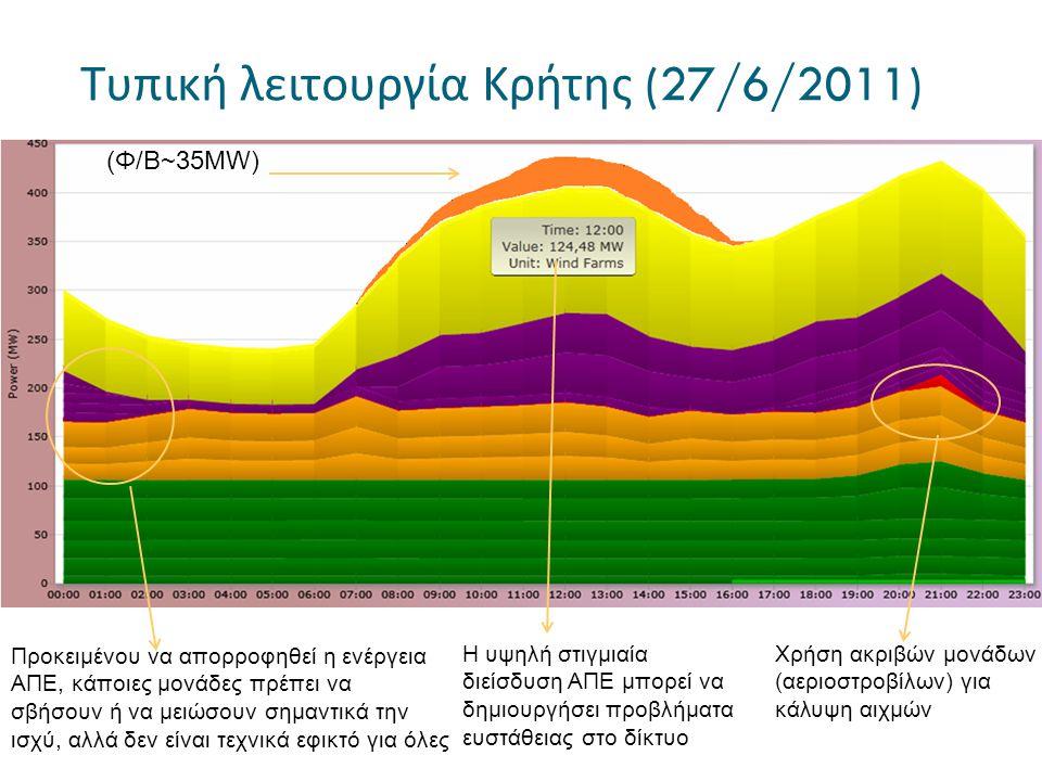 Τυπική λειτουργία Κρήτης (27/6/2011) (Φ/Β~35MW) Χρήση ακριβών μονάδων (αεριοστροβίλων) για κάλυψη αιχμών Προκειμένου να απορροφηθεί η ενέργεια ΑΠΕ, κά