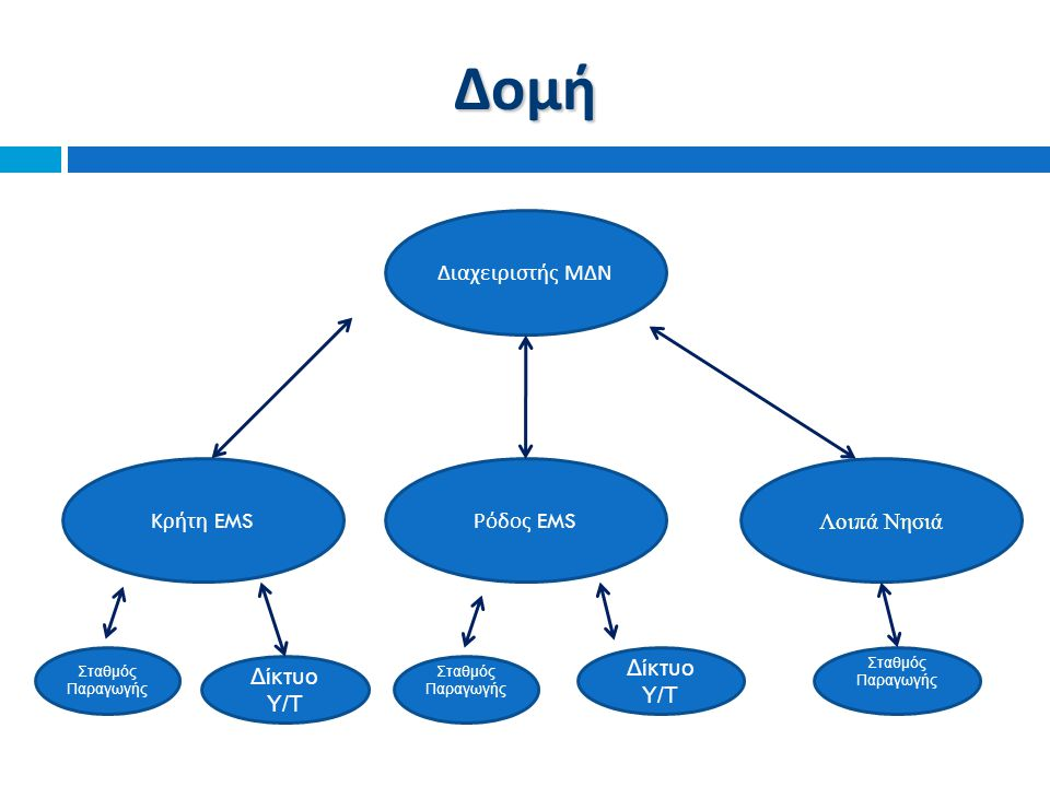 Διαχειριστής ΜΔΝ Κρήτη EMS Λοιπά Νησιά Ρόδος EMS Δίκτυο Υ/Τ Σταθμός Παραγωγής Δομή Δίκτυο Υ/Τ Σταθμός Παραγωγής