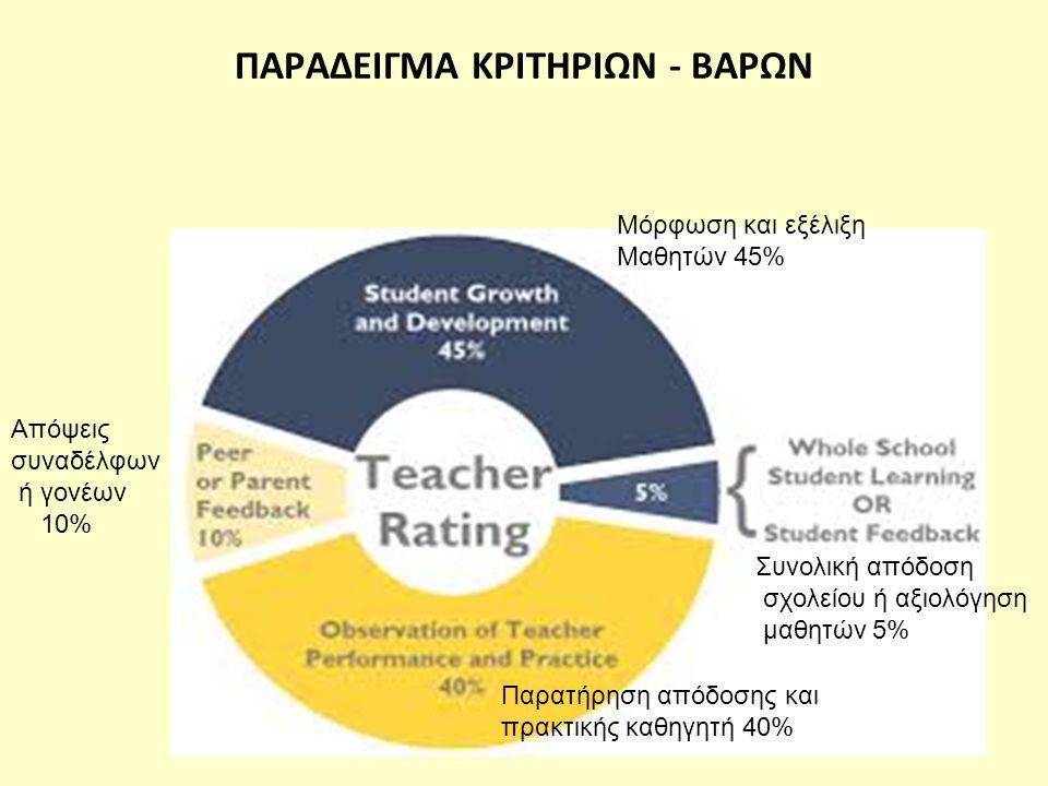 ΠΑΡΑΔΕΙΓΜΑ ΚΡΙΤΗΡΙΩΝ - ΒΑΡΩΝ Μόρφωση και εξέλιξη Μαθητών 45% Παρατήρηση απόδοσης και πρακτικής καθηγητή 40% Απόψεις συναδέλφων ή γονέων 10% Συνολική απόδοση σχολείου ή αξιολόγηση μαθητών 5%