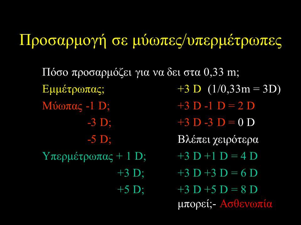 Προσαρμογή σε μύωπες/υπερμέτρωπες Πόσο προσαρμόζει για να δει στα 0,33 m; Εμμέτρωπας;+3 D (1/0,33m = 3D) Μύωπας -1 D;+3 D -1 D = 2 D -3 D;+3 D -3 D = 0 D -5 D; Βλέπει χειρότερα Υπερμέτρωπας + 1 D;+3 D +1 D = 4 D +3 D;+3 D +3 D = 6 D +5 D;+3 D +5 D = 8 D μπορεί;- Ασθενωπία
